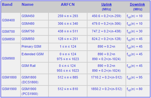 ARFCN for GSM