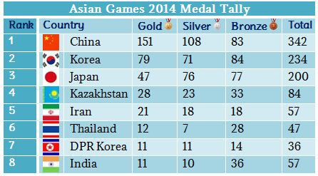 Medal Telly at Asian 2014