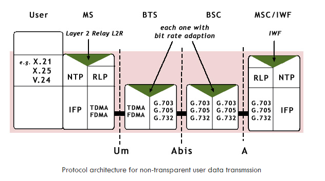 GSM Data Plane Protocol in Non TM Mode