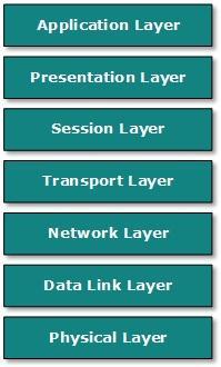 Image of OSI Model