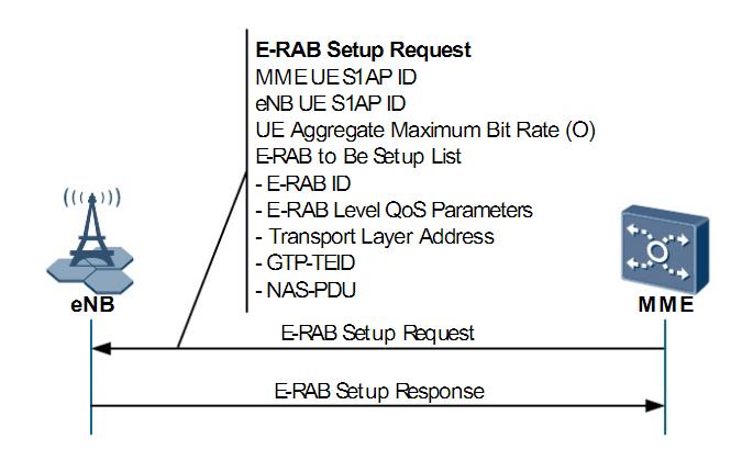 E-RAB setup request