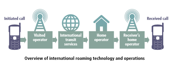 Overview of International Roaming
