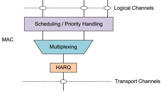 MAC Layer workflow
