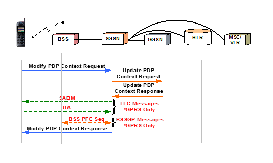 PDP Context Modification Sequence - UE